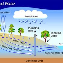 Stop Sedot Air Tanah